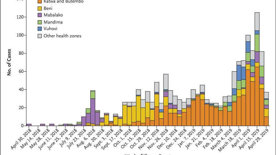 Evolución del número de casos de ébola en la República Democrática del Congo