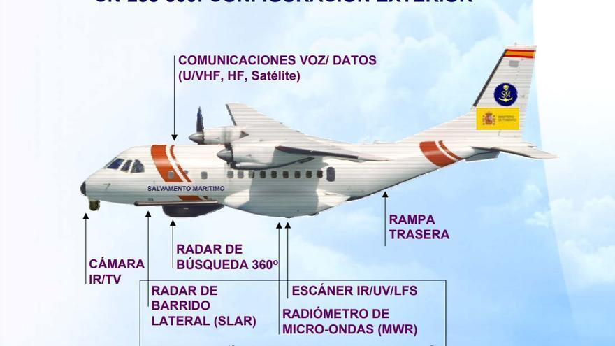 Infografía del avión de Salvamento Marítimo obtenida de un documento del Ministerio de Fomento.