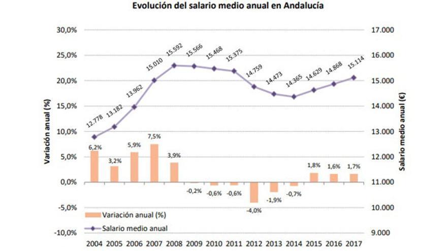 El salario anual de los andaluces sigue por debajo del que había antes de la última reforma laboral
