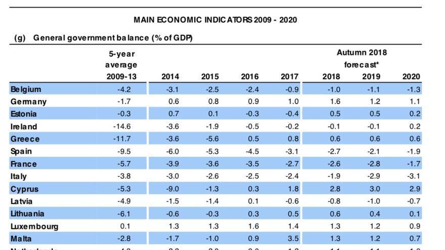 Previsiones de déficit