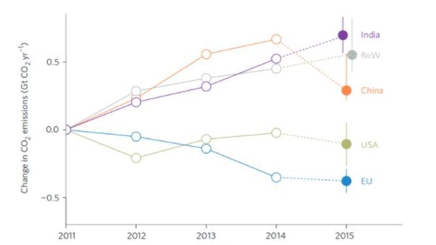 Figura 3: Cambio en las emisiones de CO2 de distintos países o bloques de países (RoW es resto del mundo). Fuente: Reaching Peak Emissions.