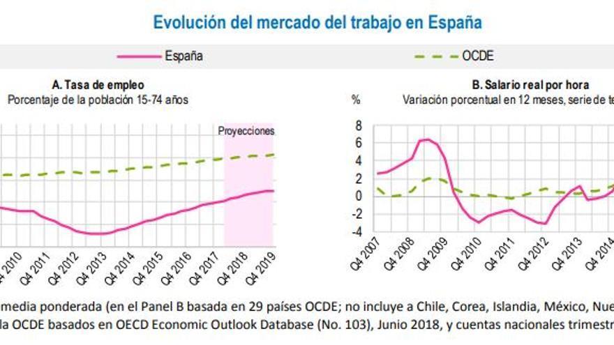 Evolución del mercado del trabajo en España.