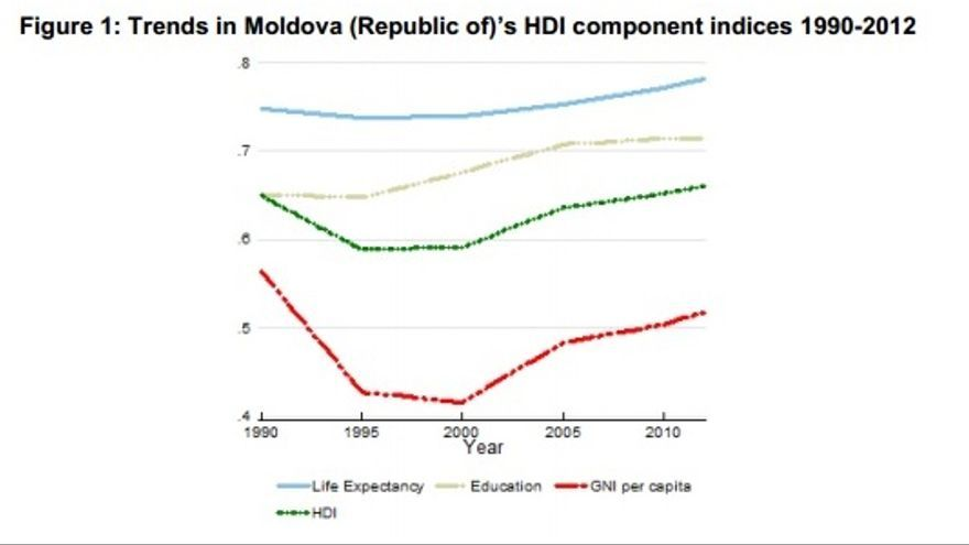 Fuente: Republic of Moldova: HDI values and rank changes in the 2013 Human Development Report