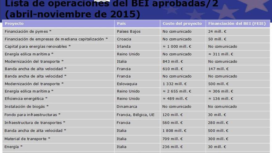 Lista de operaciones del BEI aprobadas 2 (abril-noviembre 2015)