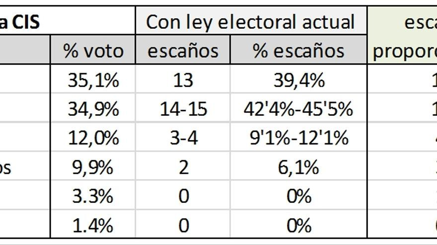 Asignación de escaños en 2015 y según reforma de Ley Electoral / Autor: Francisco García