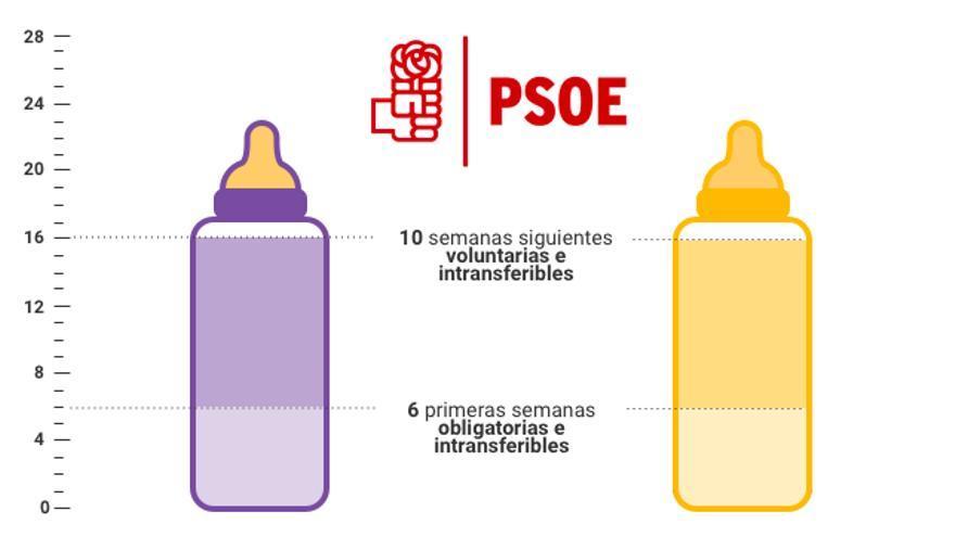 Propuesta del PSOE.