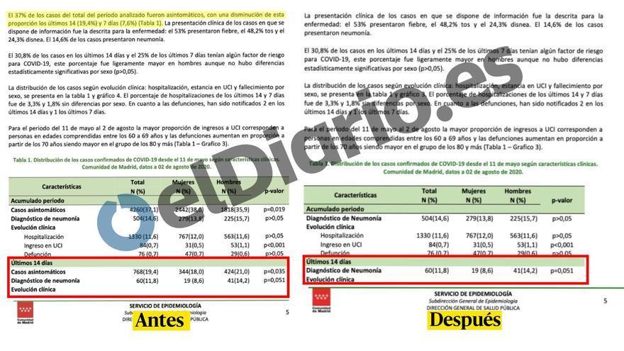 El boletín epidemiológico de la Comunidad de Madrid, antes y después del cambio