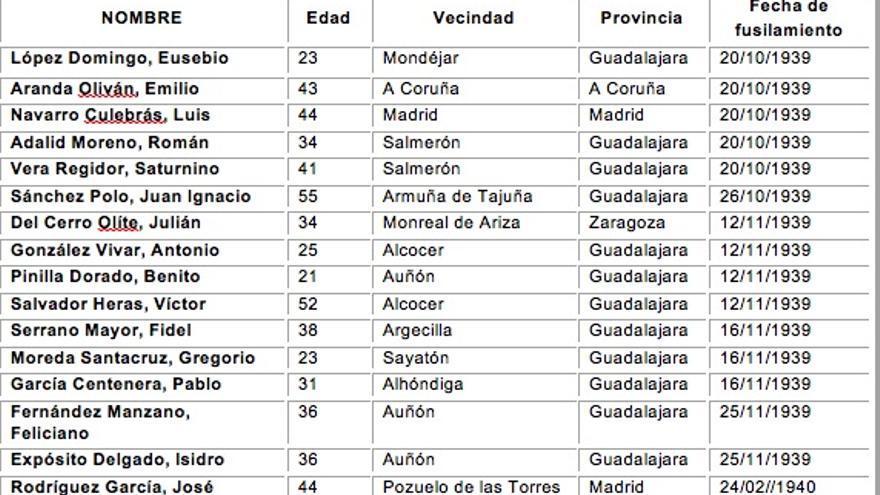 Listado de personas exhumadas en el cementerio de Guadalajara a cuyas familias se intenta localizar FUENTE: ARMH
