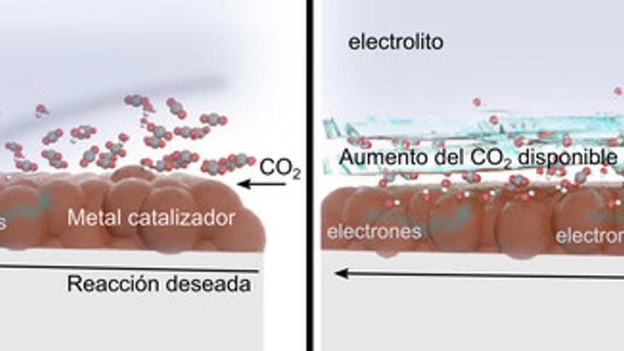 La adición del ionómero sobre el metal catalizador aumenta el CO2 disponible para lograr la reacción. / F. Pelayo García de Arquer et al.