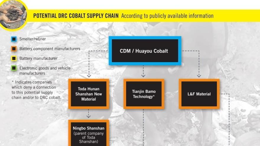El rastro de la explotación de menores en las minas artesanales de cobalto en República Democrática del Congo | Infografía de Amnistía Internacional