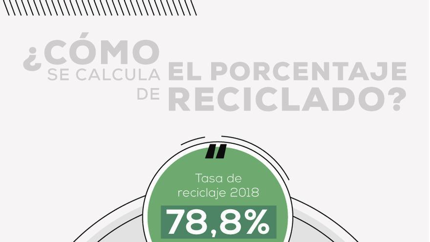 La tasa de reciclado de envases domésticos se calcula dividiendo las toneladas de envases que se reciclan y el total de toneladas de envases que las empresas ponen cada año en el mercado.