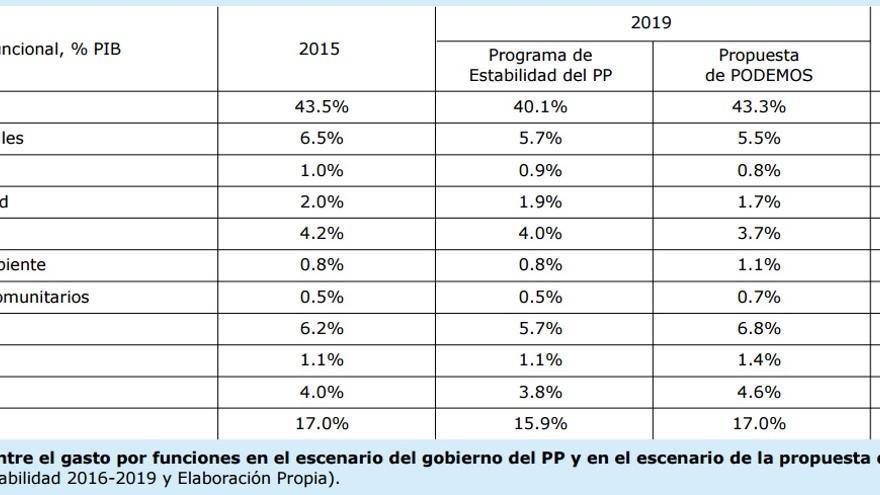 Tabla que compara el gasto previsto por el gobierno del PP y el de Podemos. (Fuente: programa de Podemos)