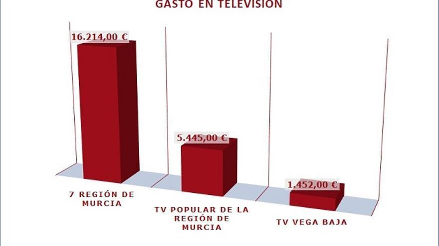 Relación de gastos realizados desde el Ayuntamiento de Murcia en televisión