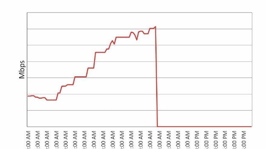 Gráfico que muestra la desconexión en Siria. 29 noviembre de 2012