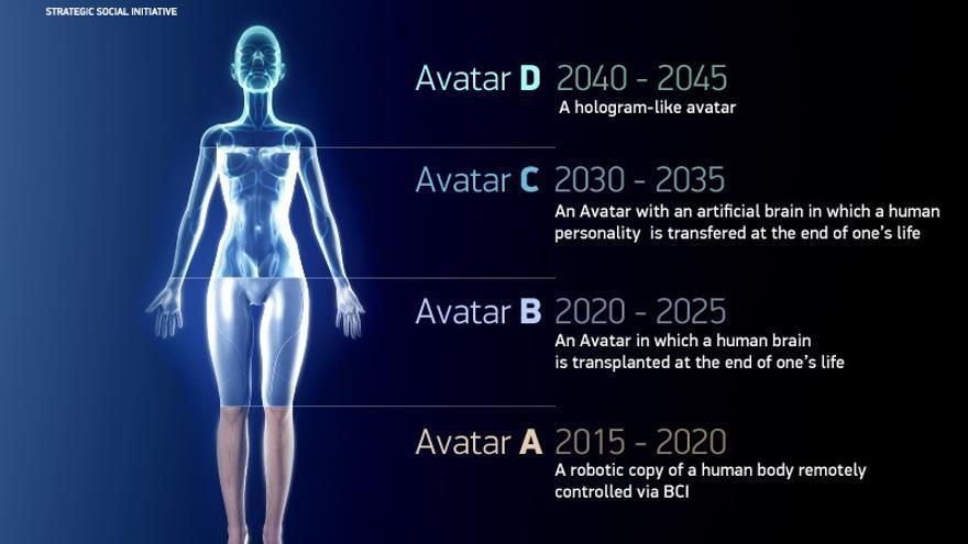 2045 Initiative quiere construir un cerebro artificial en menos de 15 años