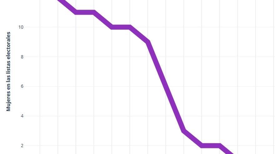 Gráficos igualdad candidatos y candidatas al congreso de Diputados CLM