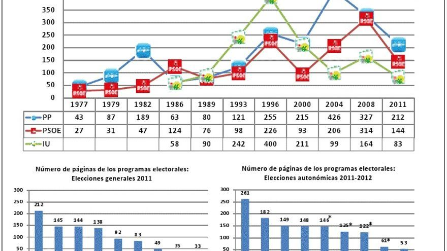 Páginas programas electorales