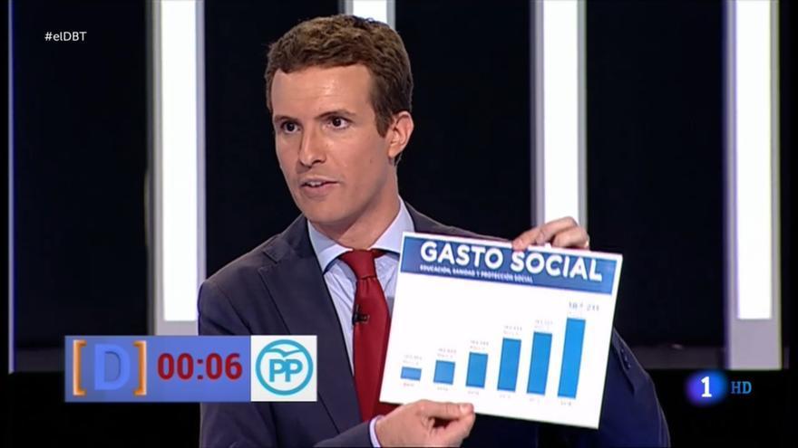 Pablo Casado exhibe el gráfico sobre gasto social en el debate a siete.