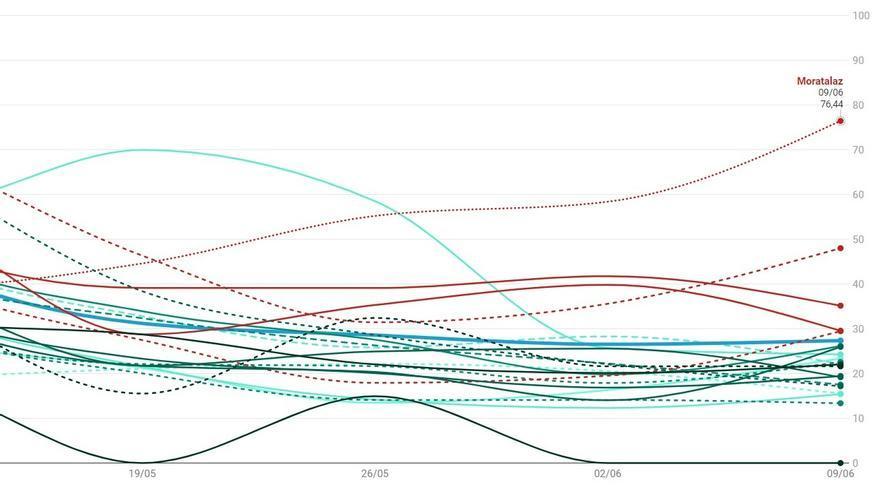 Detalle del gráfico de casos de Covid-19 detectados en Madrid hasta el 9 de junio | SOMOS CHAMBERÍ
