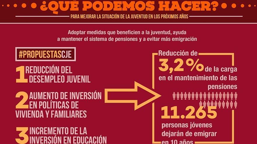 Infografía: Informe Juventud Necesaria