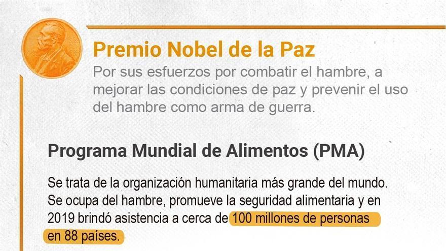 PMA: El Nobel es un poderoso recordatorio de que paz y hambre cero van de la mano