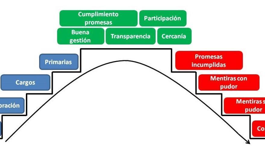 El ciclo de vida de algunos políticos. Por Beatriz Correas (Ciudadanos).