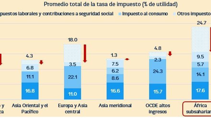 Promedio total de la tasa de impuesto | Banco Mundial