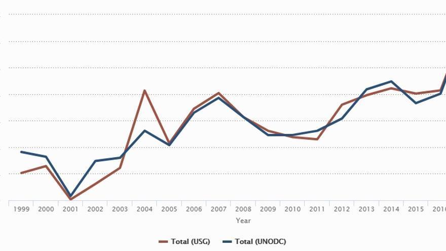 Evolución de las hectáreas cultivadas con opio entre 1999 y 2007