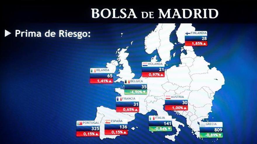 La prima de riesgo española sube a 128 puntos básicos por el repunte del bund