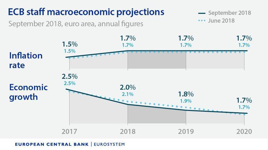 Previsiones de crecimiento económico e inflación del BCE para la zona euro.
