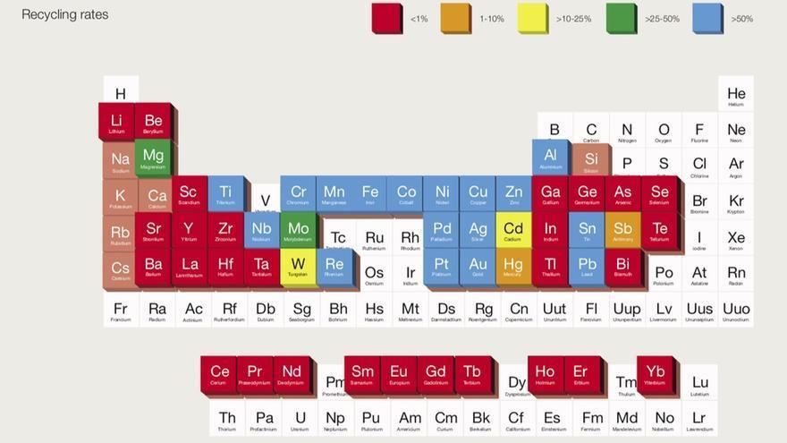 Tasa de reciclaje de los diferentes elementos químicos