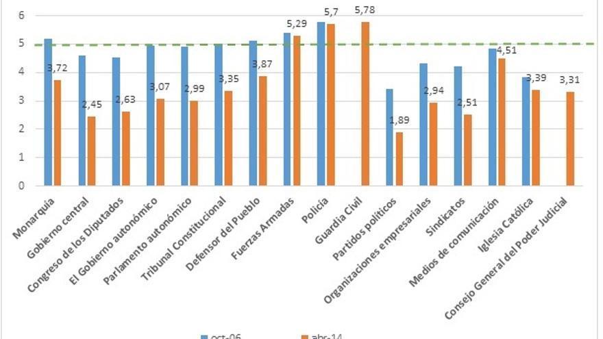 Grado de confianza de los ciudadanos en una serie de instituciones en octubre de 2006 y en abril de 2014. Elaboración propia con datos del CIS (nota al final)