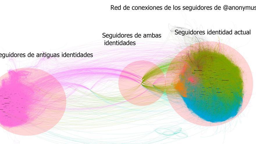 Gráfico que muestra las dos comunidades diferenciadas entre los seguidores de @anonymus_es, con 26.900 mil seguidores, una de las pruebas que la investigadora utiliza para demostrar que es un perfil mercenario.