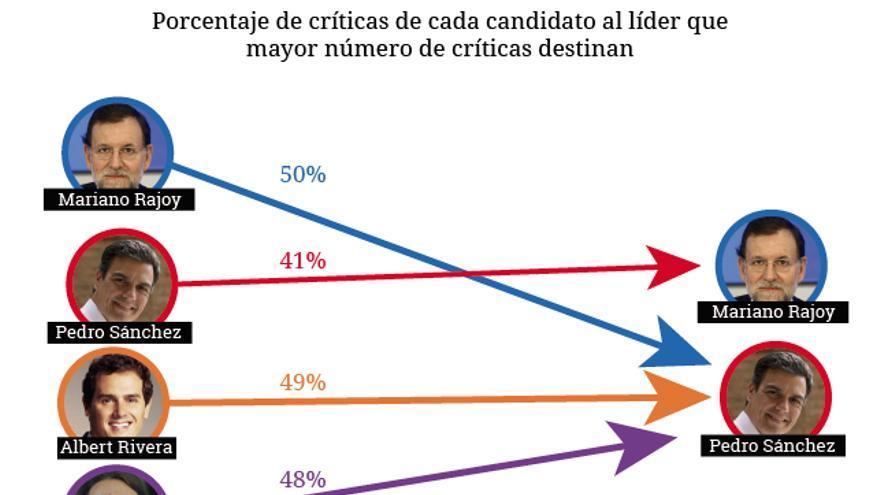 Gráfico con los porcentajes de los candidatos más criticados