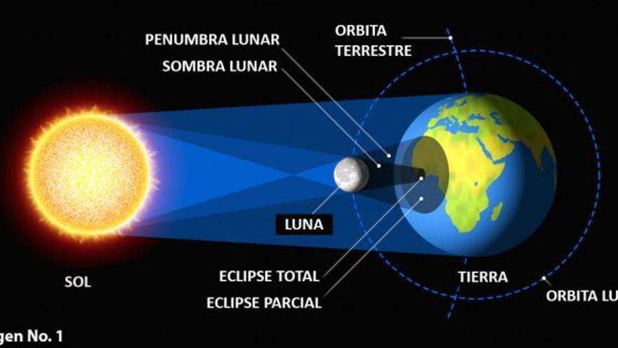 Explicación gráfica de como se produce un eclipse total de Sol.