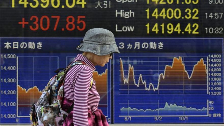 El Nikkei cae 108,87 puntos, un 0,76 por ciento, hasta las 14.228,44 unidades
