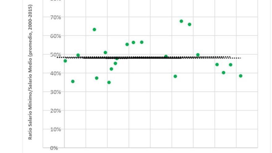 Gráfico 2. Relación entre SMI y crecimiento económico (OCDE, 2000-2015).