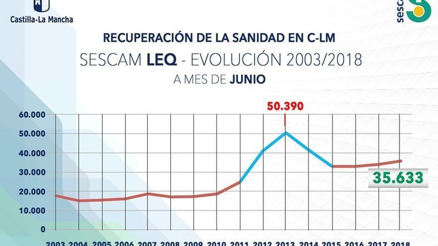 Evolución de la lista quirúrgica en Castilla-La Mancha desde 2003