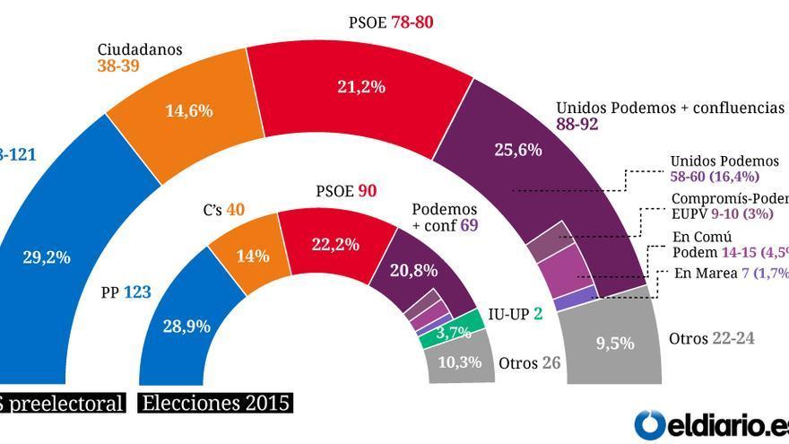 Estimación de voto y escaños según el CIS