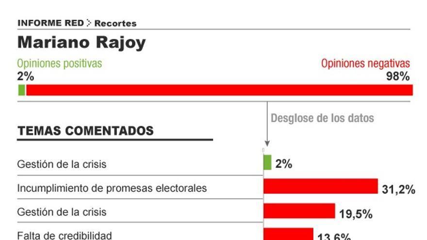 Responsabilidad de Mariano Rajoy. Infografía: Covadonga Fernández