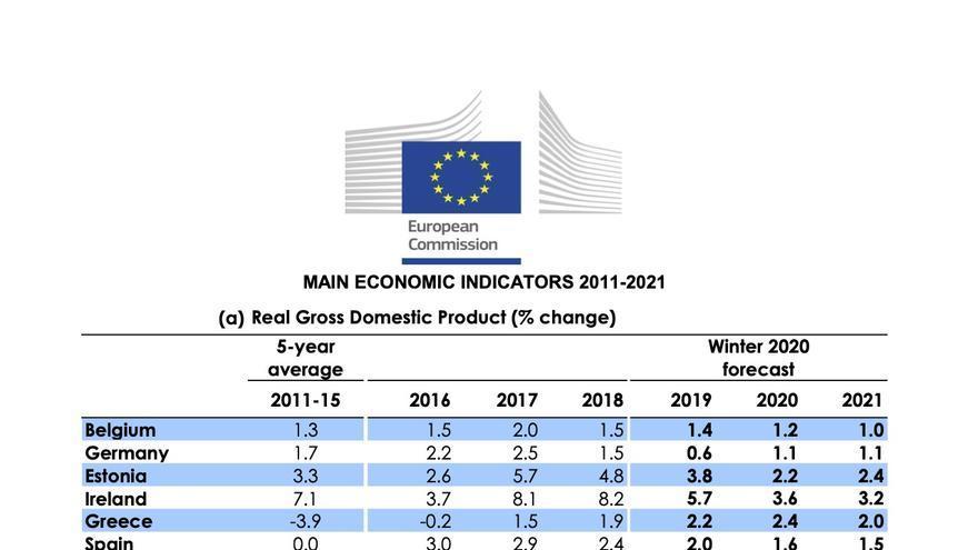 Previsiones de crecimiento de la Comisión Europea, 13 de enero de 2020.
