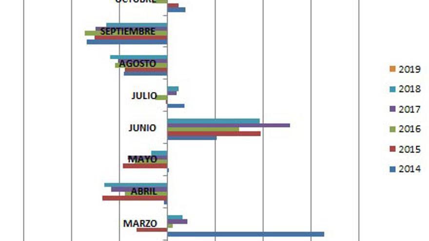 DESEMPLEO EN EL SECTOR AGRÍCOLA POR MESES (2014-2019)