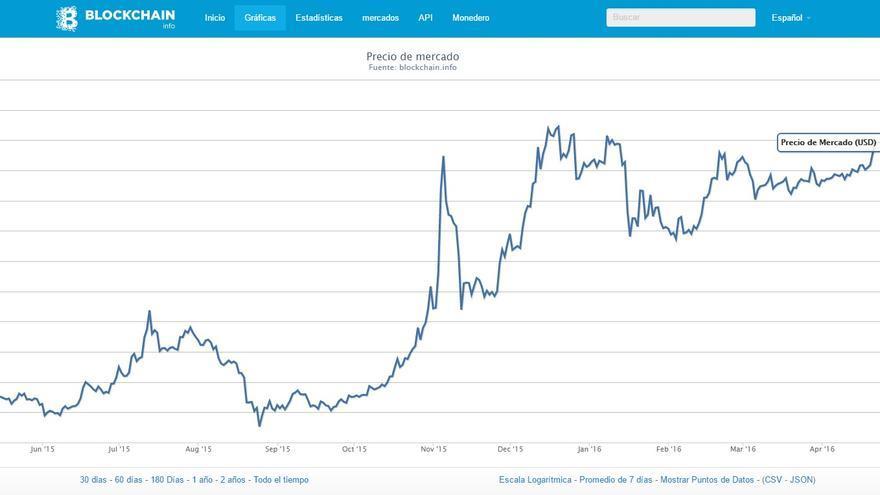 Valor del bitcoin a lo largo del tiempo. Foto: blockchain.info