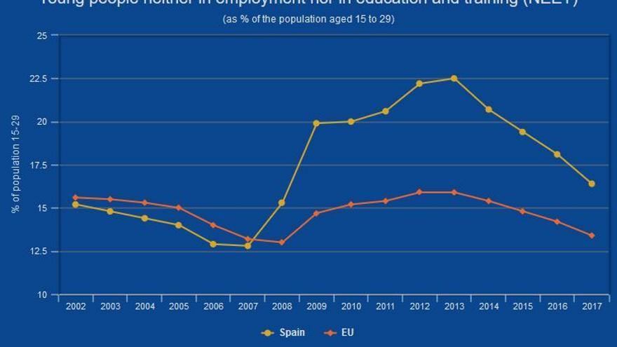 Porcentaje de jóvenes que ni estudian ni trabajan en España y en la UE.