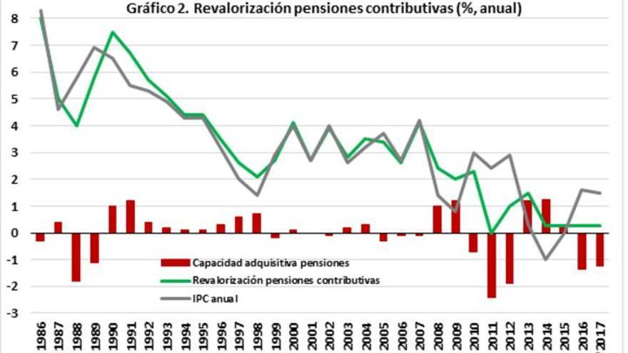 Gráfico 2. Revalorización pensiones contributivas (%, anual). Fuente: García Díaz, M.A. y Ministerio de Empleo y Seguridad Social. Elaboración: Nacho Álvarez