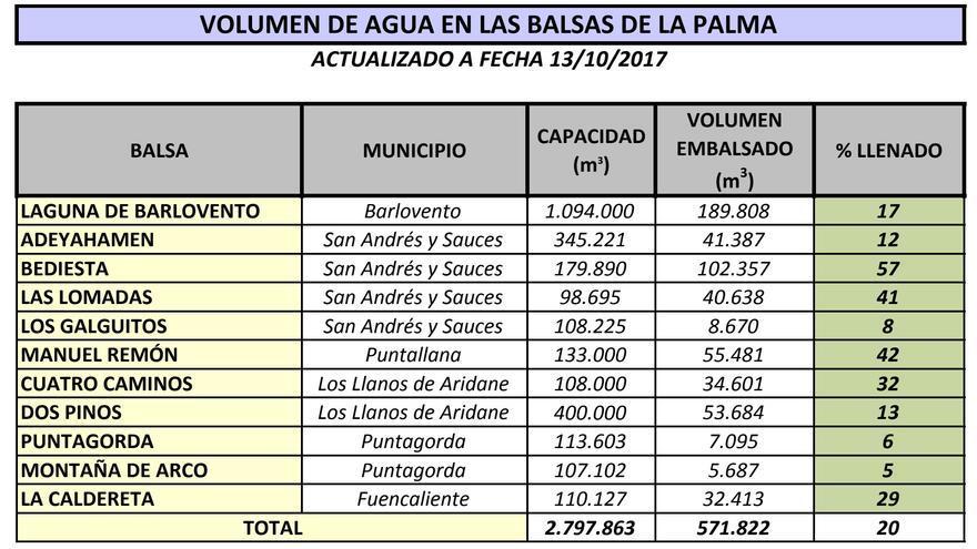 Volumen de agua en las 11 balsas del Consejo Insular de La Palma a fecha 13 de octubre de 2017.
