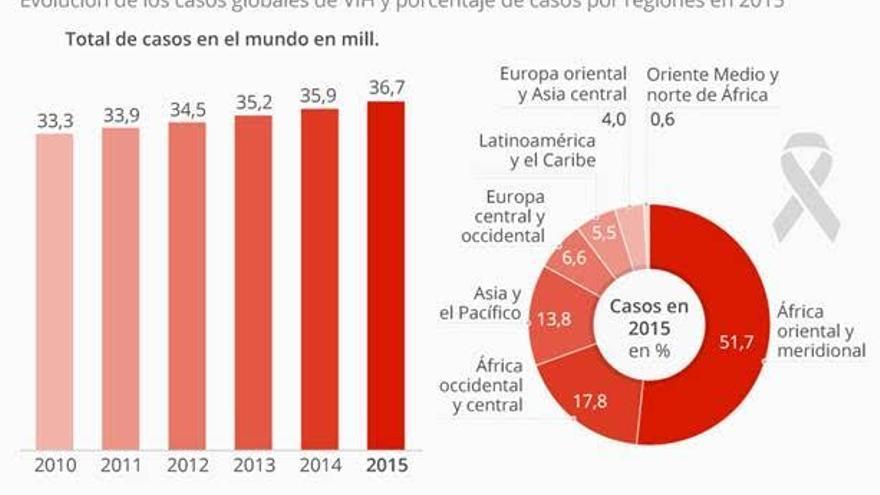 La epidemia de VIH sigue aumentando. / Statista