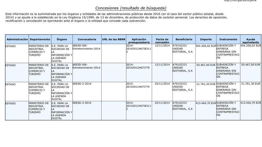 Imagen captada de la web del Ministerio de Industria que circula en los chats del PP de Canarias.