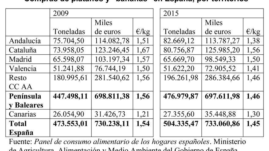 Compra de plátanos y bananas en España, por territorios.