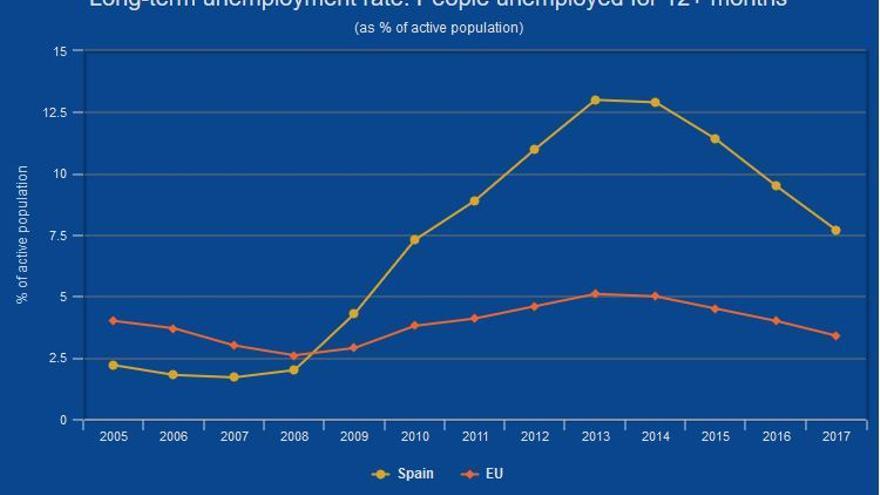 Parados de larga duración respecto a la población activa en España y la UE.
